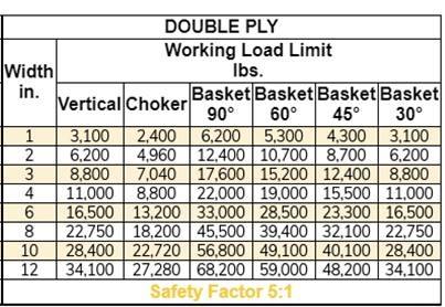 Working Load Limit Chart