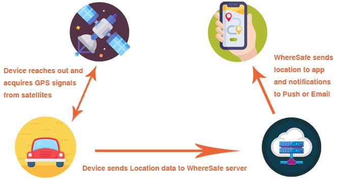 WhereSafe service diagram